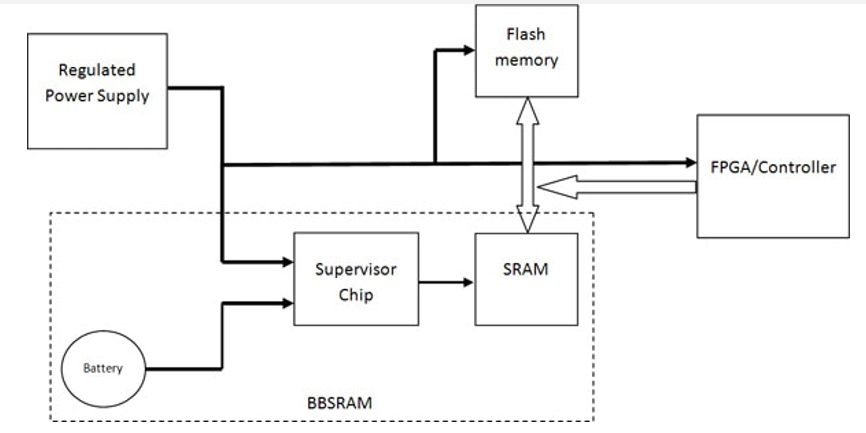 Block diagram of Interfacing SRAM with battery for battery backed applications