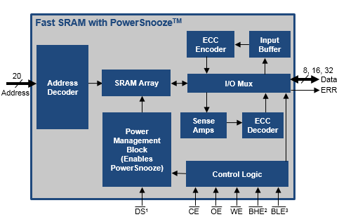 Block diagram of Async Fast SRAM with Powersnooze™ option